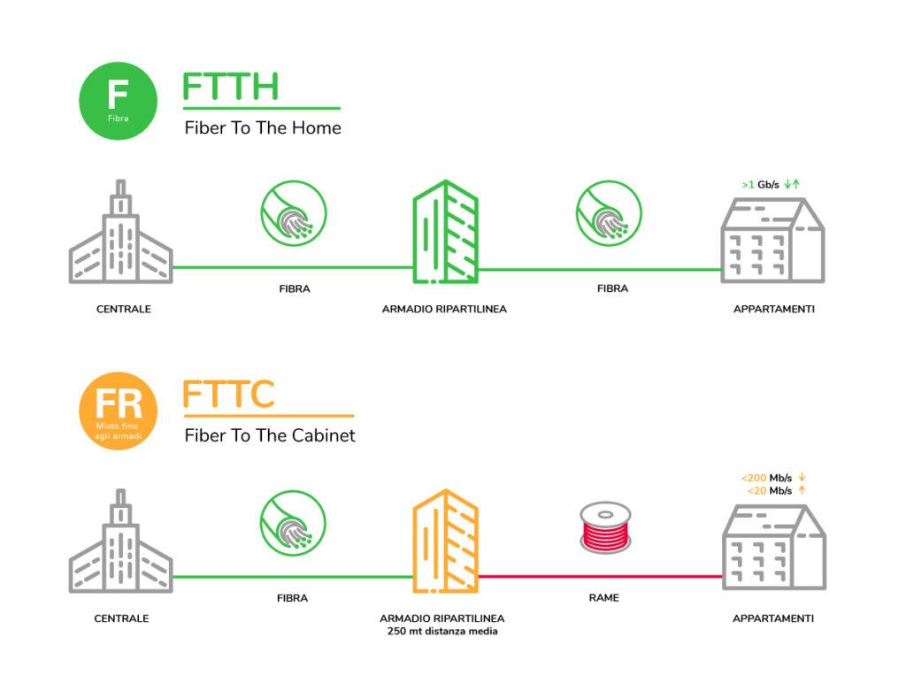 Differenze tra connessione FTTH e FTTC